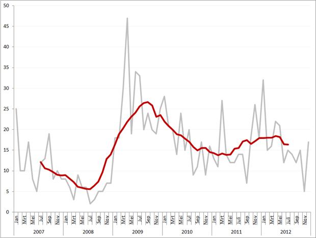 Aantal faillissementen per maand en obv. voortschrijdend gemiddeld maandvolume, januari 2007 – december 2012