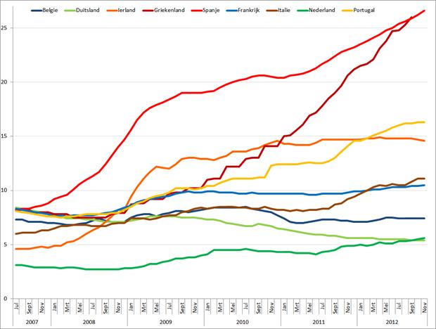 Werkloosheid geselecteerde Eurolanden (januari 2007 – november 2012). Bron: Eurostat