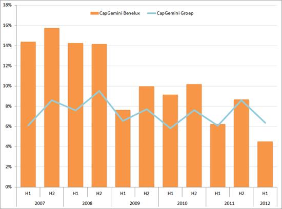 Operationele marge (als % van de omzet) CapGemini Benelux en CapGemini Groep, 2007 – 2012