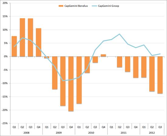 Omzetgroei (in %, jaar-op-jaar) CapGemini Benelux en CapGemini Groep, 2008 – 2012