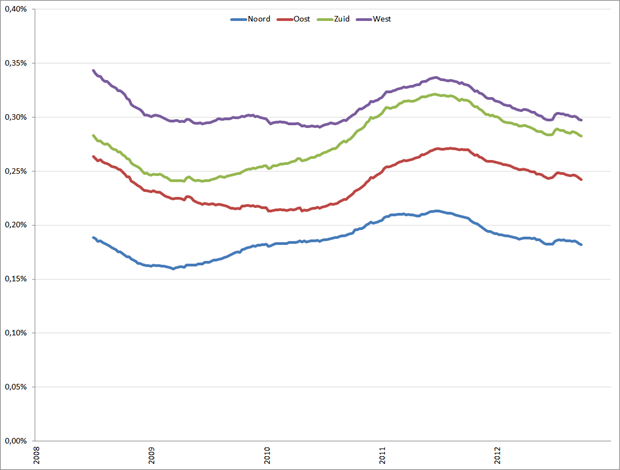 Gemiddeld (52-weeks) vacaturevolume als percentage van de beroepsbevolking, week 1, 2008 – week 1, 2013.. Bron: Jobfeed, CBS