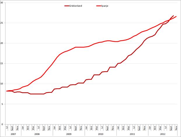 Werkloosheid Griekenland en Spanje (januari 2007 – oktober/november 2012). Bron: Eurostat, Elstat