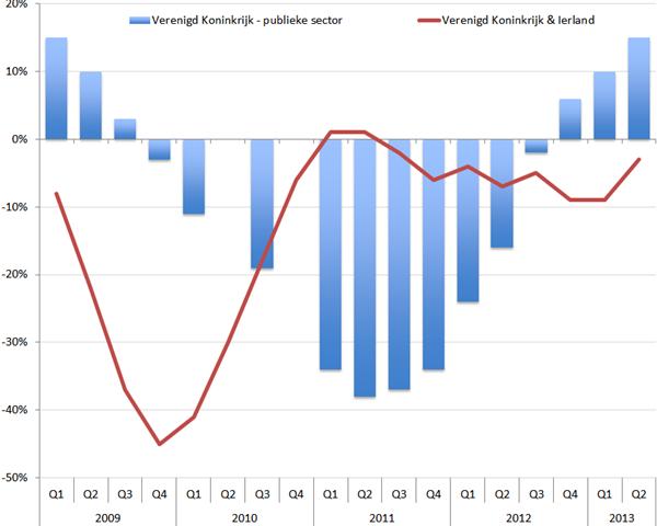 Omzetgroei (in %, jaar-op-jaar) Hays Britse Publieke Sector en omzetgroei Hays Groot-Brittannië.