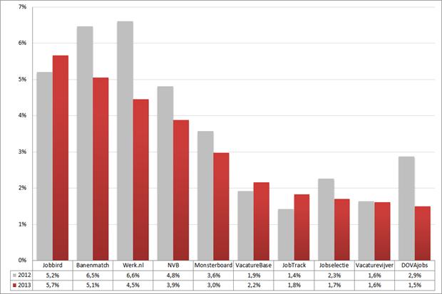 Marktaandeel top 10 vacaturesites; 2012 – 2013 (week 52 – 2). Bron: Jobfeed
