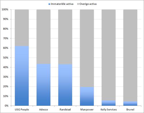 Verhouding immateriële activa versus overige activa