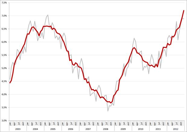 Niet-gecorrigeerde (grijs) en gecorrigeerde werkloosheidspercentages, januari 2003 – december 2012. Bron: CBS