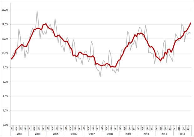 Niet-gecorrigeerde (grijs) en gecorrigeerde werkloosheidspercentages, 15 – 25 jarigen, januari 2003 – december 2012. Bron: CBS