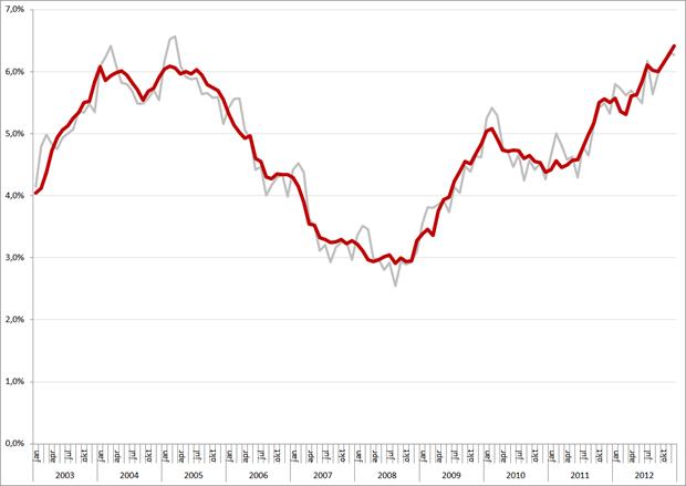 Niet-gecorrigeerde (grijs) en gecorrigeerde werkloosheidspercentages, 25 – 45 jarigen, januari 2003 – november 2012. Bron: CBS
