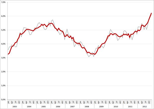 Niet-gecorrigeerde (grijs) en gecorrigeerde werkloosheidspercentages, 45 – 65 jarigen, januari 2003 – december 2012. Bron: CBS
