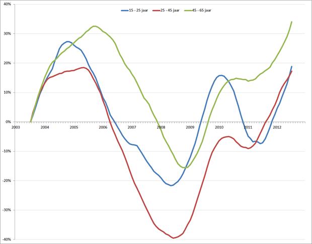 Ontwikkeling werkloosheid (voortschrijdend jaargemiddelde) op basis van gecorrigeerde werkloosheid; januari 2003 – december 2012. Bron: CBS, RecruitmentLab