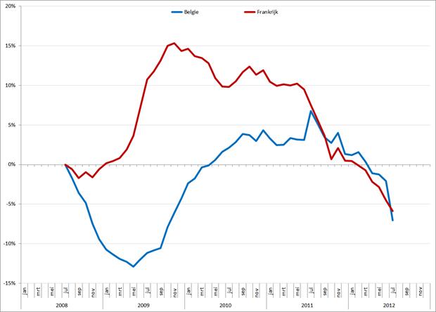 Trendlijn autoverkopen Belgie en Frankrijk op basis van 12-maands gemiddelden, jan 2008 – december 2012. Bron: ACEA