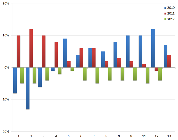 ABU: YoY groei/afname (in %) van het volume aan uitzenduren : 2010 t/m 2012