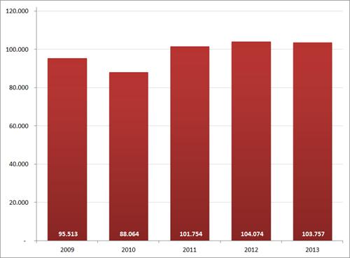 Aantal nieuwe vacatures in januari, 2009 – 2013. Bron : Jobfeed, RecruitmentMatters