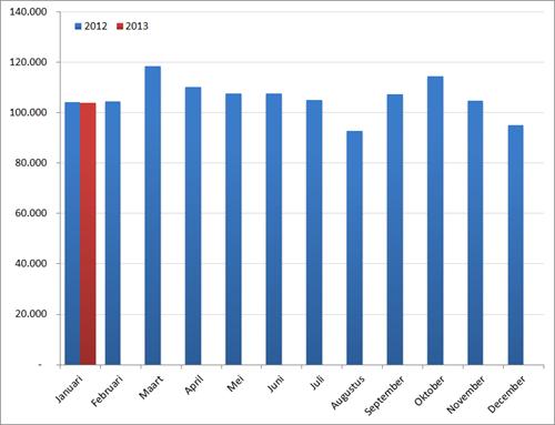 Aantal nieuwe vacatures per maand, 2012 en 2013. Bron : Jobfeed.
