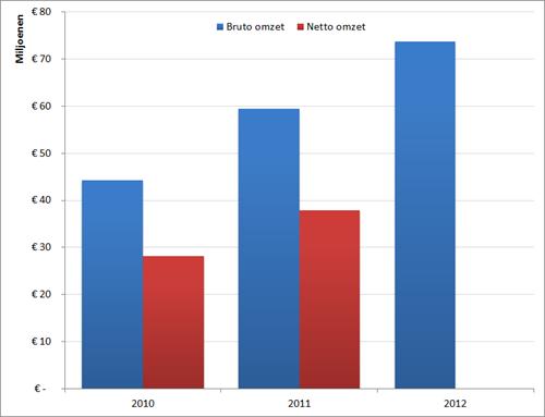 Omzetontwikkeling StudentenWerk, 2010 - 2012