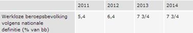 Prognose werkloosheid CPB