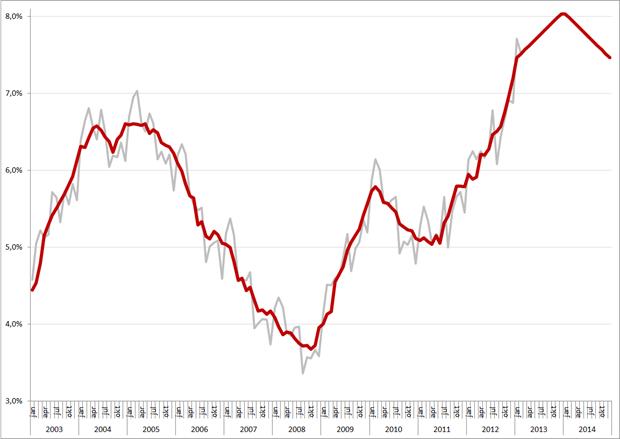 Werkloosheid Nederland, januari 2003 – december 2014. Bron: CBS, RecruitmentMatters