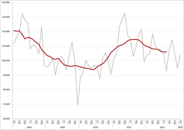 Maandtotalen en gemiddeld (12-maands) vacaturevolume, 2008 – heden. Op de maandcijfers van 2008 is een correctiefactor van 11,6% toegepast