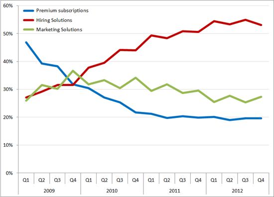 %bijdrage aan de omzet per segment, Q1 2009 – Q4 2012. Bron: LinkedIn
