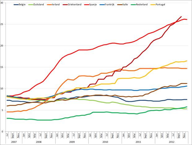 Werkloosheid geselecteerde Eurolanden (januari 2007 – december 2012). Bron: Eurostat