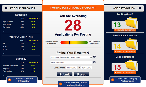 Recruitment Performance Portal, 4