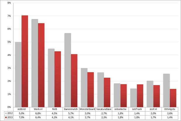 Marktaandeel top 10 vacaturesites; 2012 – 2013 (week 3 – 5). Bron: Jobfeed