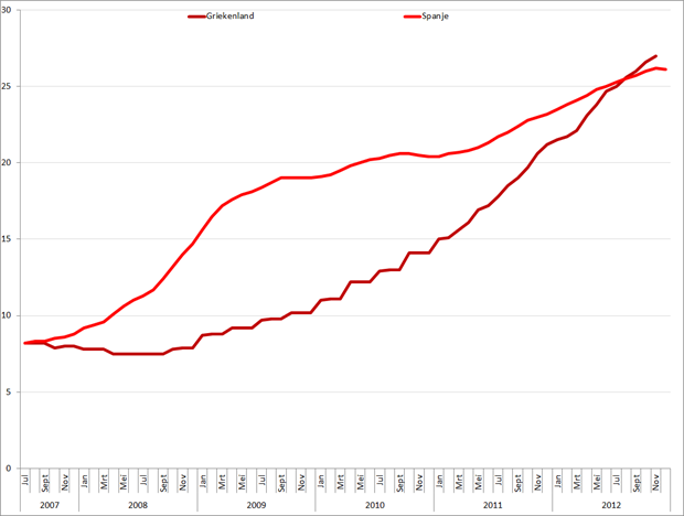 Werkloosheid Griekenland en Spanje (januari 2007 – november/december 2012). Bron: Eurostat, Elstat