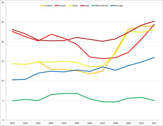 Percentage 15 – 24 jarigen zonder werk en die geen opleiding of training volgen, 2001 – 2011. Bron: Eurostat