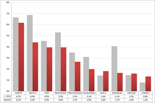 Marktaandeel top 10 vacaturesites; 2012 – 2013 (week 5 – 7). Bron: Jobfeed