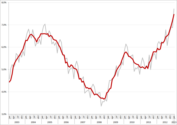 Niet-gecorrigeerde (grijs) en gecorrigeerde werkloosheidspercentages, januari 2003 – januari 2013. Bron: CBS