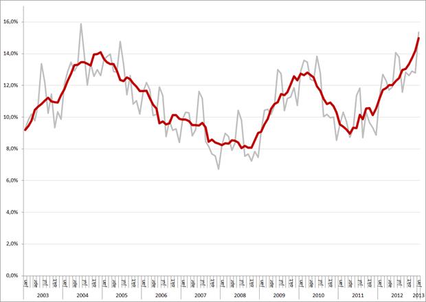 Niet-gecorrigeerde (grijs) en gecorrigeerde werkloosheidspercentages, 15 – 25 jarigen, januari 2003 – januari 2013. Bron: CBS