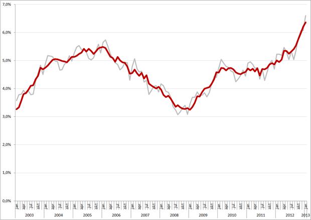 Niet-gecorrigeerde (grijs) en gecorrigeerde werkloosheidspercentages, 45 – 65 jarigen, januari 2003 – januari 2013. Bron: CBS