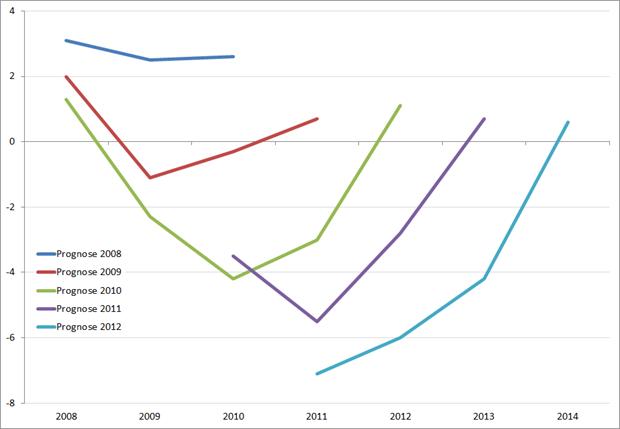 Prognose ontwikkeling BBP Griekenland, 2008 – 2012/2013. Bron: Europese Commissie
