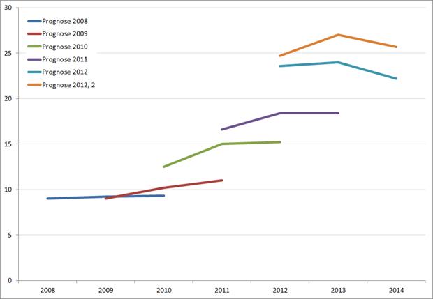 Prognose werkloosheid Griekenland, 2008 – 2012/2013. Bron: Europese Commissie
