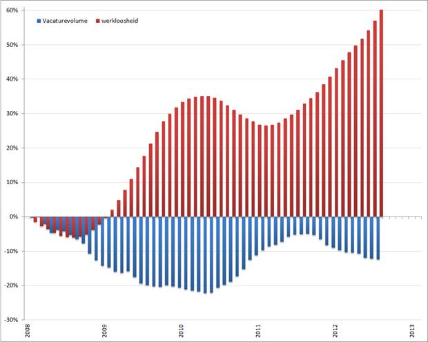Verandering van werkloosheidspercentage en unieke vacaturevolume. Bron: Jobfeed, CBS, RecruitmentMatters