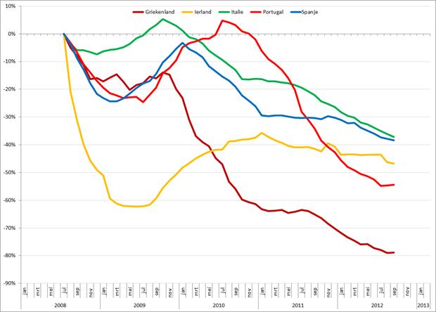 Trendlijn autoverkopen PIIGS-landen op basis van 12-maands gemiddelden, jan 2008 – februari 2013. Bron: ACEA