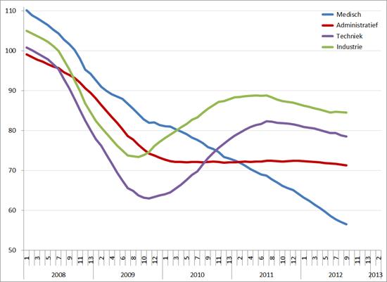Index uitzenduren op basis van ABU, periode 2008 – 2013 (2006 = 100), per sector