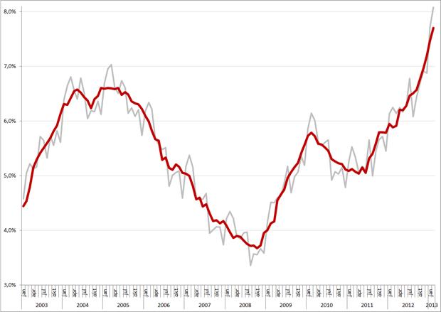 Niet-gecorrigeerde (grijs) en gecorrigeerde werkloosheidspercentages, januari 2003 – februari 2013. Bron: CBS