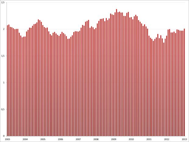 Verhouding jeugdwerkloosheid/totale werkloosheid, januari 2003 – januari 2013, seizoensgecorrigeerd