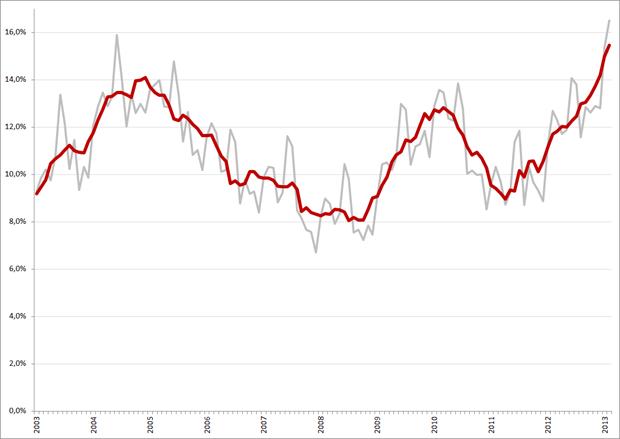Niet-gecorrigeerde (grijs) en gecorrigeerde werkloosheidspercentages, 15 – 25 jarigen, januari 2003 – februari 2013. Bron: CBS