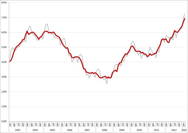 Niet-gecorrigeerde (grijs) en gecorrigeerde werkloosheidspercentages, 25 – 45 jarigen, januari 2003 – februari 2013. Bron: CBS