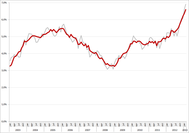 Niet-gecorrigeerde (grijs) en gecorrigeerde werkloosheidspercentages, 45 – 65 jarigen, januari 2003 – februari 2013. Bron: CBS