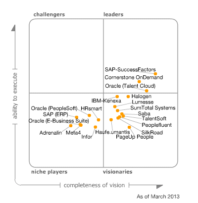 Gartner: Magic quadrant talent management suites, maart 2013