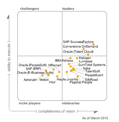 Gartner: Magic quadrant talent management suites, maart 2013