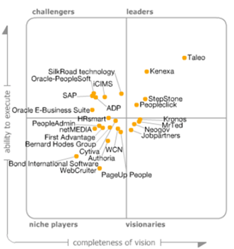 Gartner: Magic quadrant talent management suites, november 2013