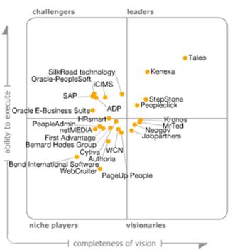 Gartner: Magic quadrant talent management suites, november 2013