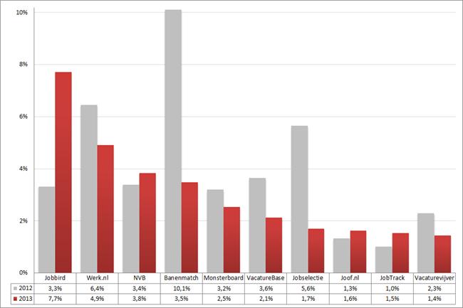 Marktaandeel top 10 vacaturesites; 2012 – 2013 (week 10 – 12). Bron: Jobfeed