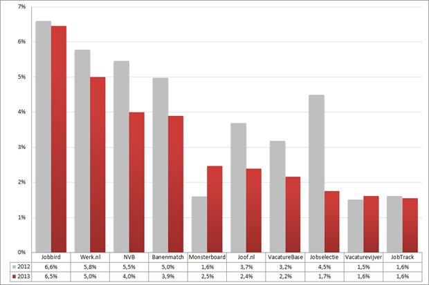 Marktaandeel top 10 vacaturesites; 2012 – 2013 (week 8 – 10). Bron: Jobfeed