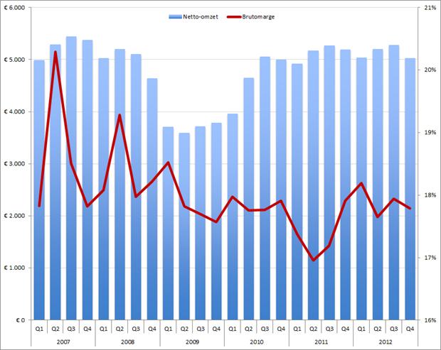Adecco omzet (kolommen) en brutomarge (rode lijn) per kwartaal, Q1 2007 – Q4 2012