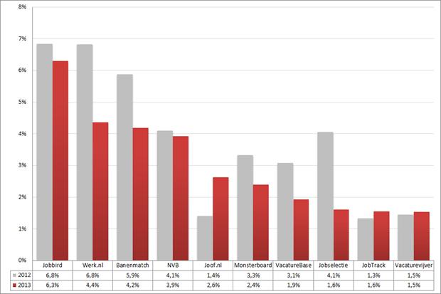 Marktaandeel top 10 vacaturesites; 2012 – 2013 (week 7 – 9). Bron: Jobfeed